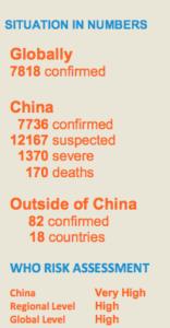 World Health Organisation Stats